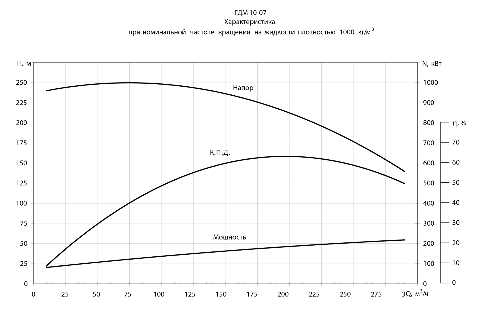 Дробилки ксд и кмд в соответствии с гост 6937-91 изготавливаются в двух исполнениях: гр - грубого